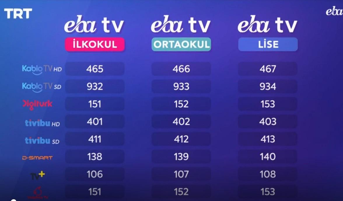 EBA TV KANAL NUMARALARI