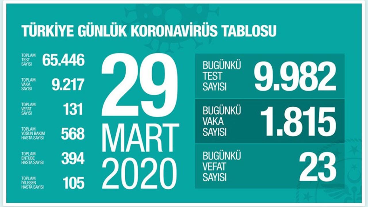 Türkiye'de ölü sayısı 131'e yükseldi
