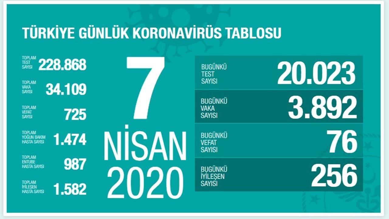 Sağlık Bakanı Koca açıkladı: 20 bin yeni test, 76 can kaybı, 256 taburcu