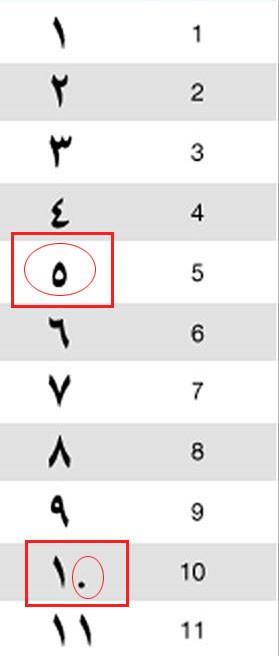 Arapça rakamlar sayılar Türkçe karşılıkları