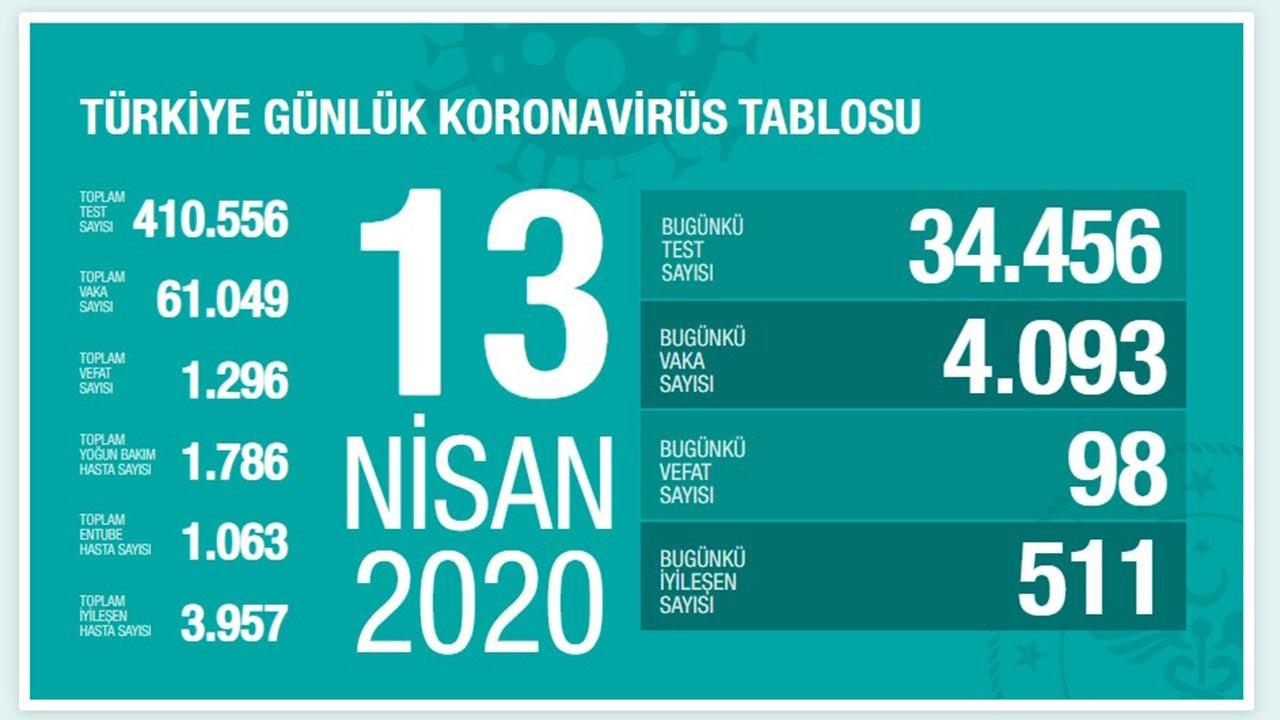 Türkiye'de bugün 511 kişi iyileşti