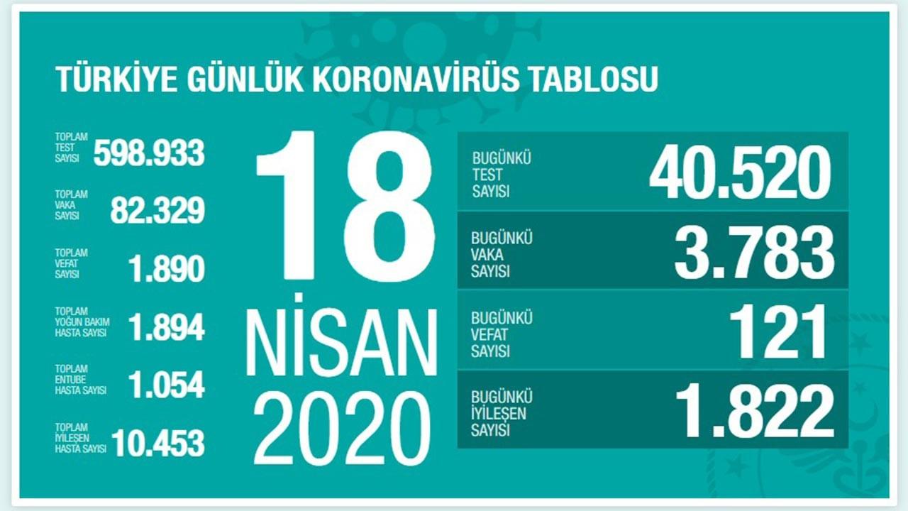 Türkiye'de vaka sayısı oranında büyük düşüş