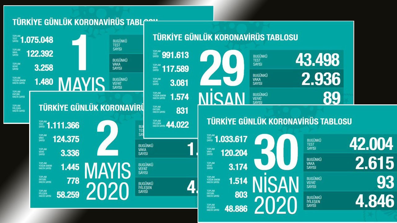 Gün gün Türkiye'de koronavirüs tablosu