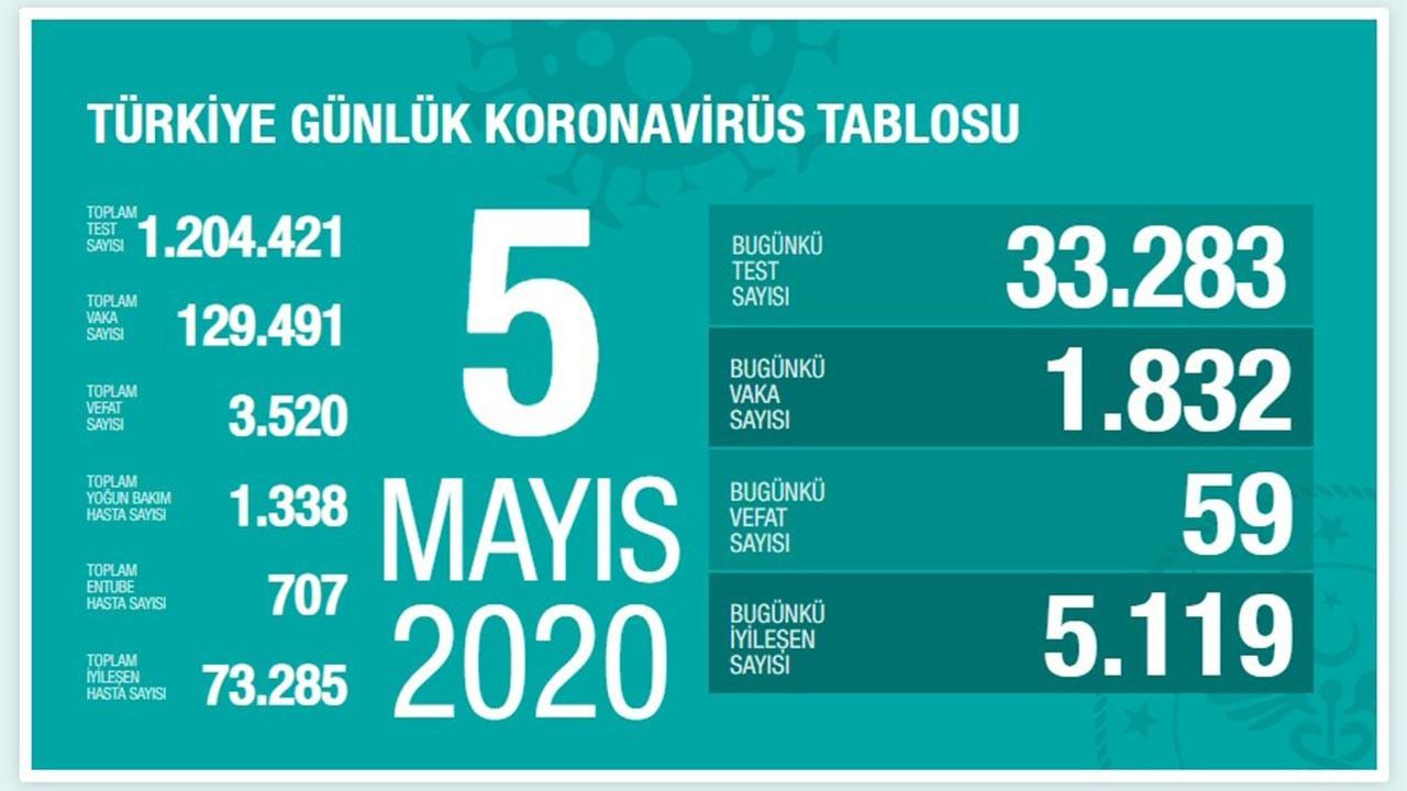 Türkiye'de vaka sayısı yeniden artışa geçti