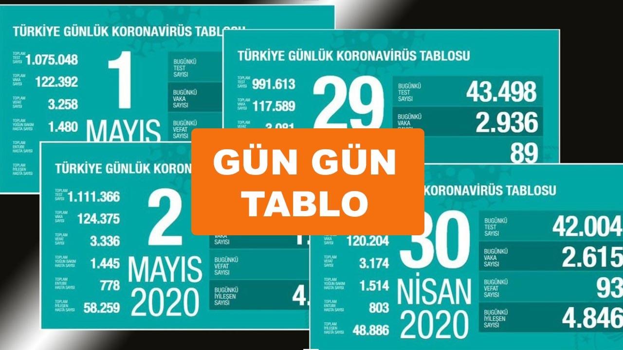 Türkiye'de koronavirüs tablosu gün gün