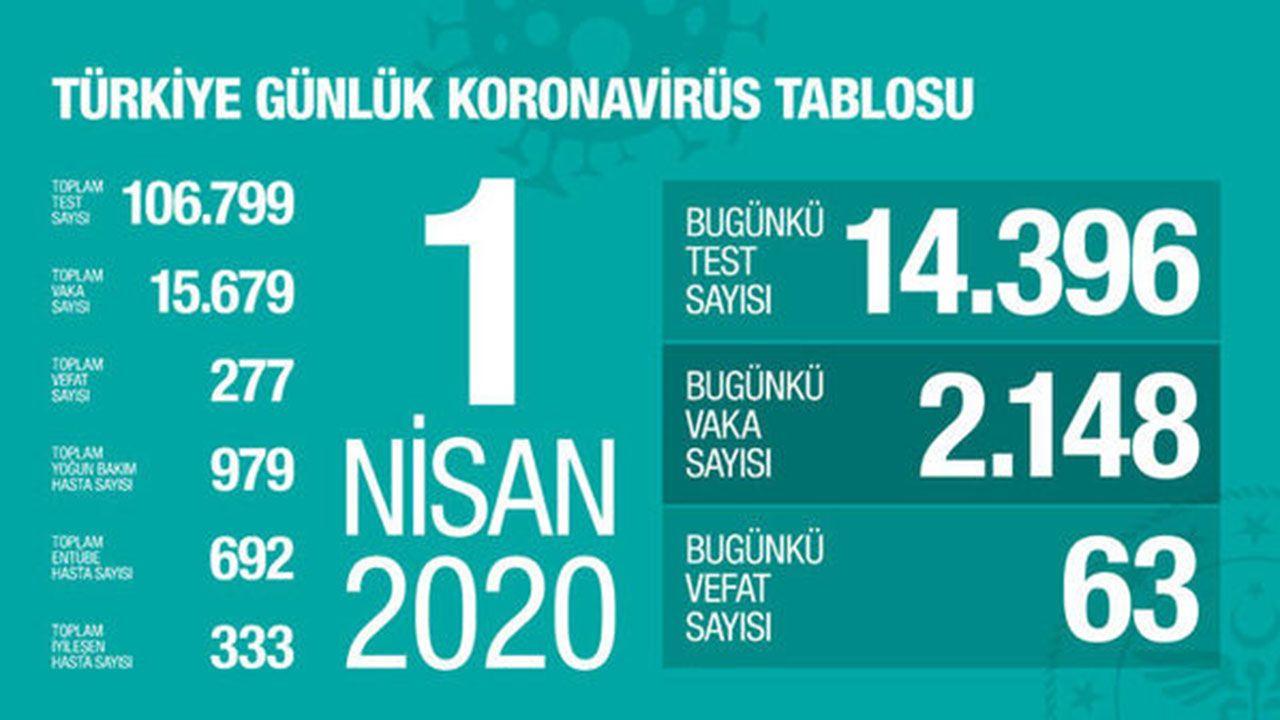 Türkiye koronavirüs tablosu (Nisan-Mayıs-Haziran) - Sayfa 1