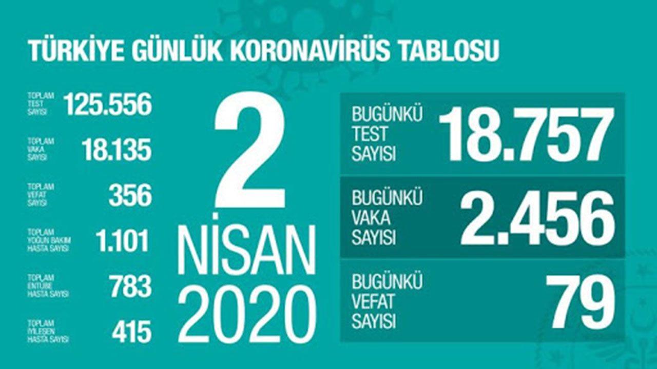 Türkiye koronavirüs tablosu (Nisan-Mayıs-Haziran) - Sayfa 2