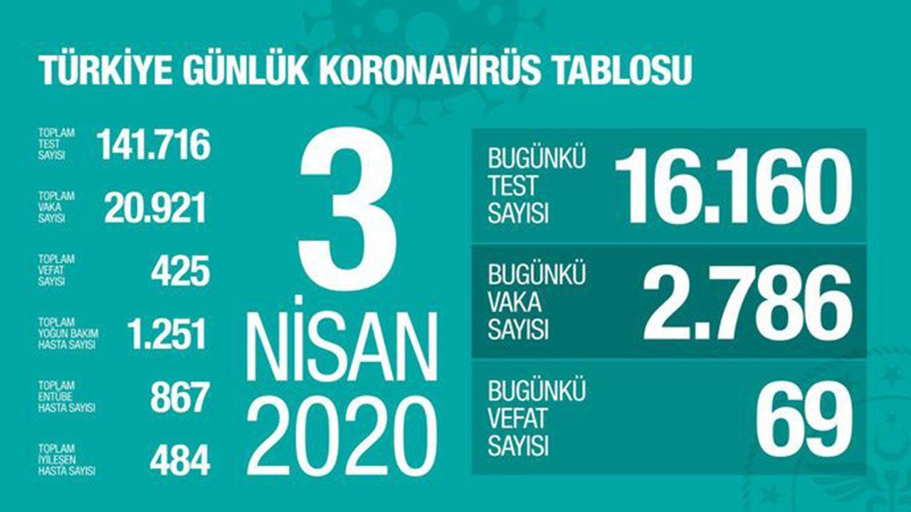 Türkiye koronavirüs tablosu (Nisan-Mayıs-Haziran) - Sayfa 3