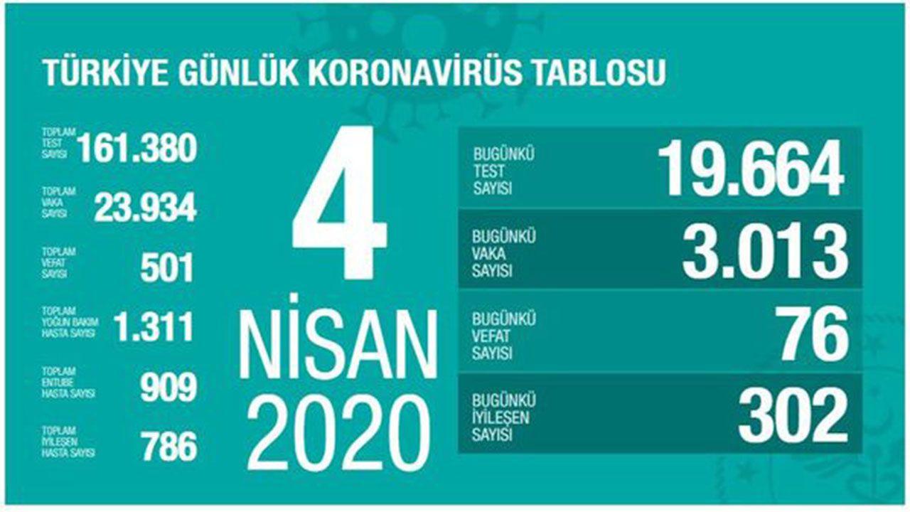 Türkiye koronavirüs tablosu (Nisan-Mayıs-Haziran) - Sayfa 4