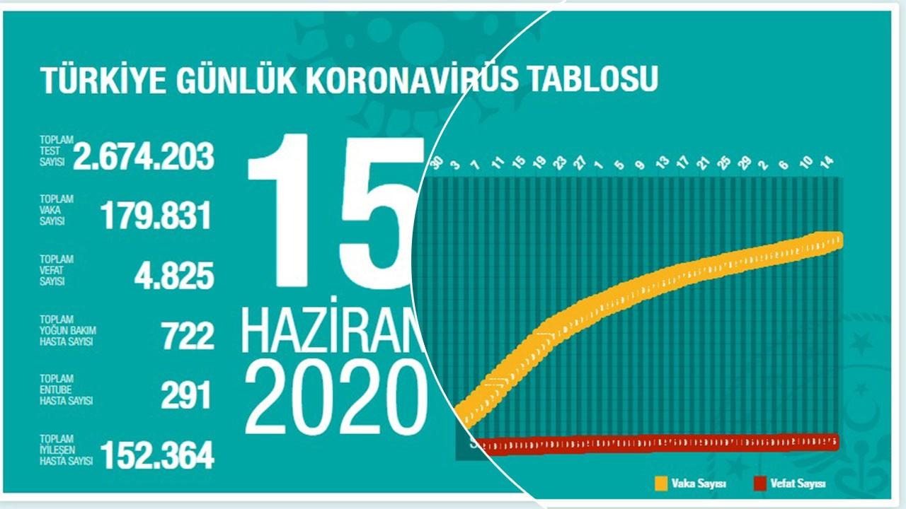 Türkiye'nin 15 Haziran koronavirüs tablosu açıklandı