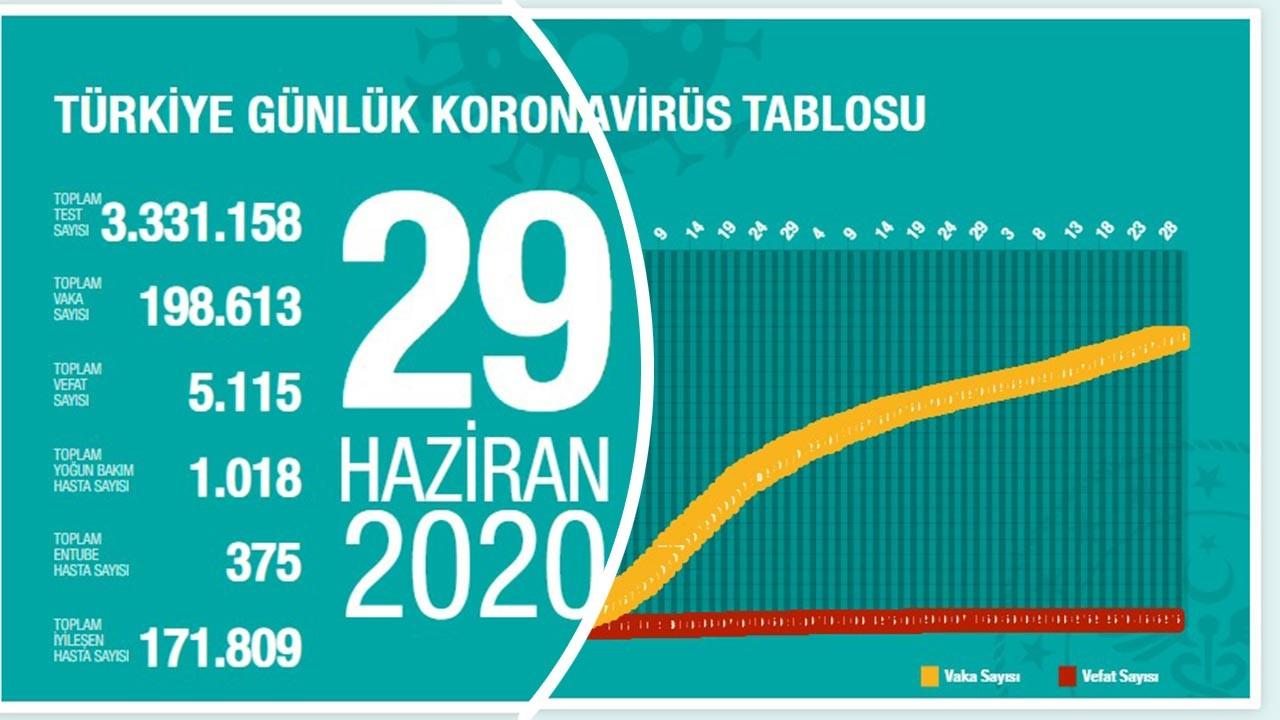 Türkiye'de yeni vaka sayılarında artış