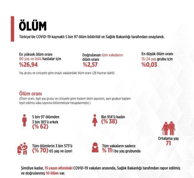 Türkiye'nin koronavirüs raporu açıklandı - Sayfa 4