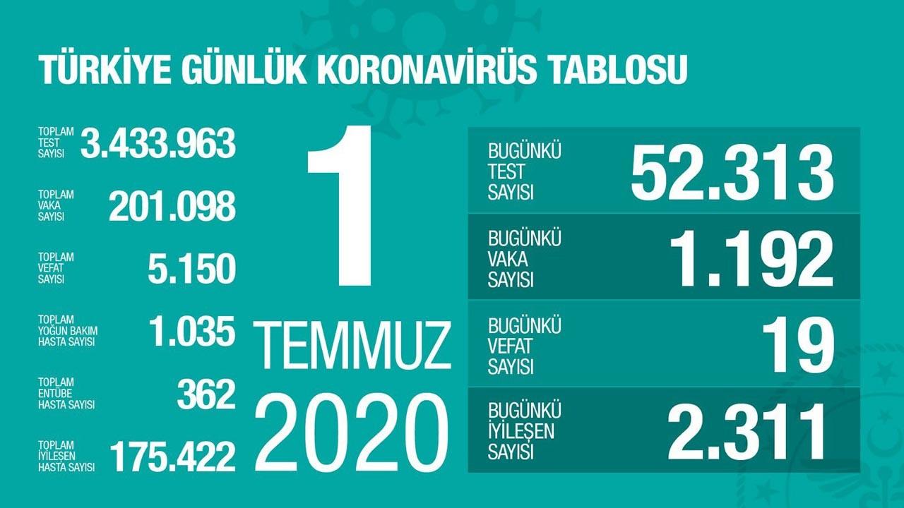 Türkiye'nin Temmuz ayı koronavirüs tablosu