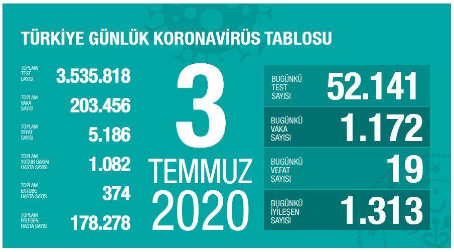 Türkiye'nin Temmuz ayı koronavirüs tablosu - Sayfa 3