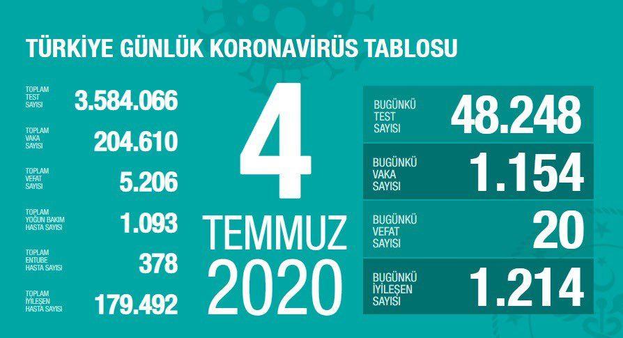 Türkiye'nin Temmuz ayı koronavirüs tablosu - Sayfa 4