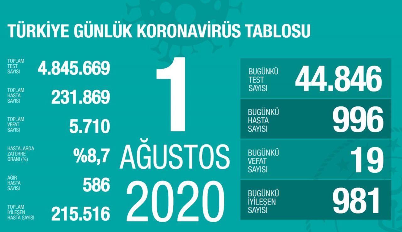 Türkiye'nin gün gün Ağustos ayı koronavirüs tablosu tam liste - Sayfa 1