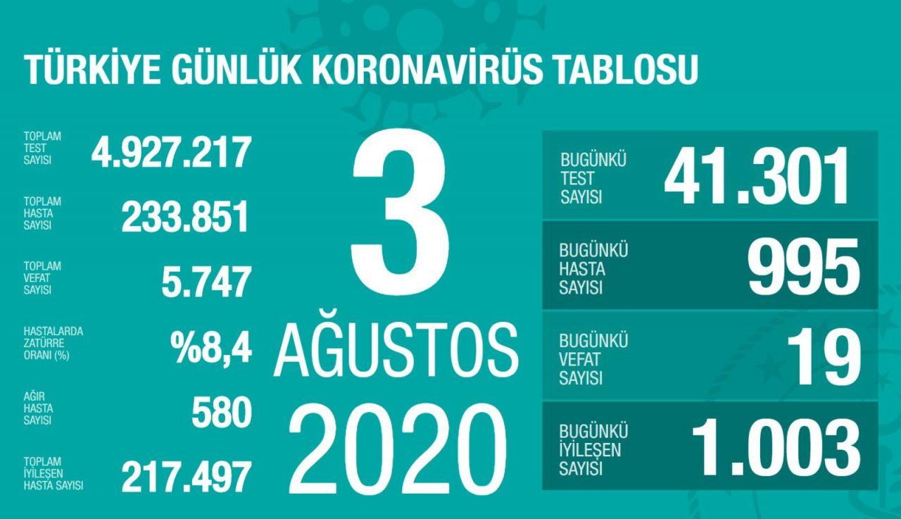 Türkiye'nin gün gün Ağustos ayı koronavirüs tablosu tam liste - Sayfa 3