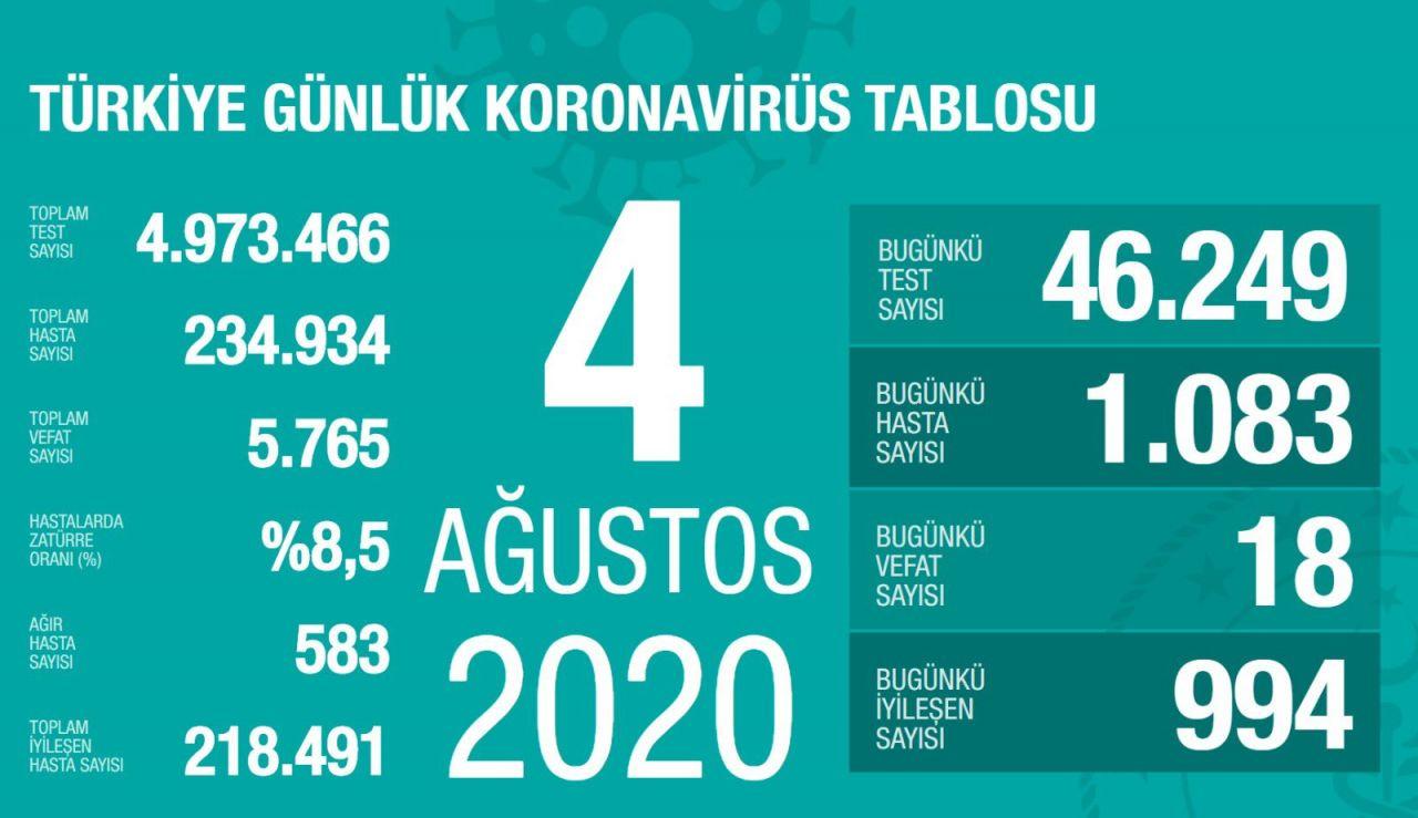 Türkiye'nin gün gün Ağustos ayı koronavirüs tablosu tam liste - Sayfa 4