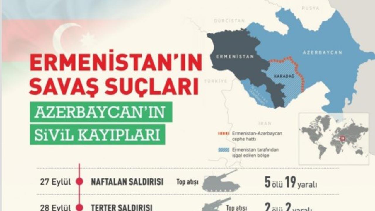 SETA'dan 'Ermenistan'ın savaş suçları' çağrısı