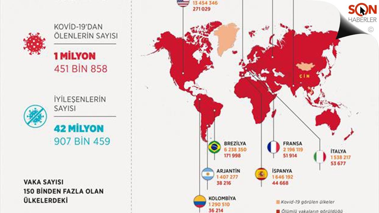 Dünya koronavirüs tablosunda son durum 28 Kasım