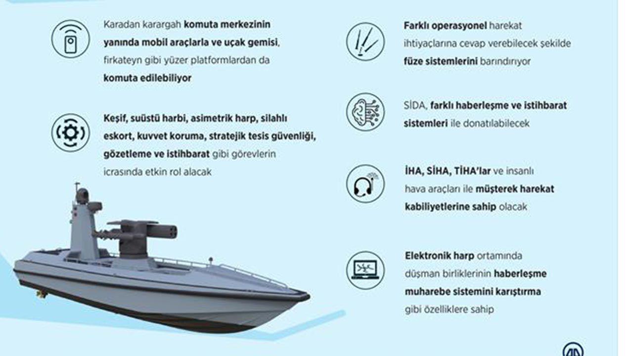 Türkiye'nin ilk SİDA'sı Mavi Vatan'da denize iniyor - Sayfa 3