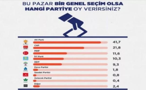 ORC ve Areda Survey seçim anketleri sonuçları