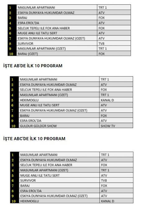 Reyting sonuçları 23 Şubat Salı günü hangi dizi daha çok izlendi?