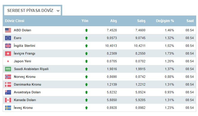 Dolar TL karşısında hızla yükseliyor 26 Şubat Cuma günü dolar ne kadar oldu, 1 euro kaç lira oldu?