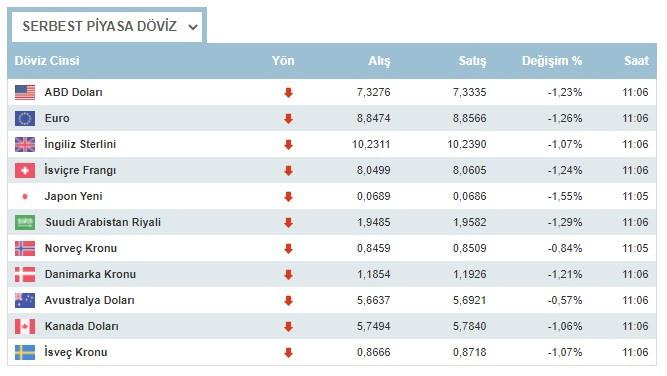 Dolar yeni haftaya sert düşüşle başladı 1 Mart 2021 Pazartesi dolar ne kadar oldu, euro ne kadar?