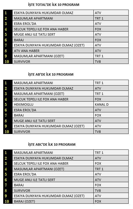 Reyting sonuçları 2 Mart Salı günü hangi dizi daha çok izlendi?