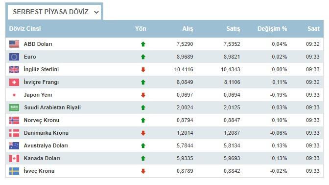 Dolar neden yükseliyor 8 Mart 2021 Pazartesi nasıl dolar ne kadar oldu, euro ne kadar?