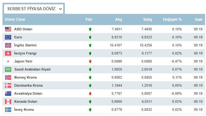 Dolar neden yükseliyor  17 Mart 2021 Çarşamba nasıl dolar ne kadar oldu, euro ne kadar?