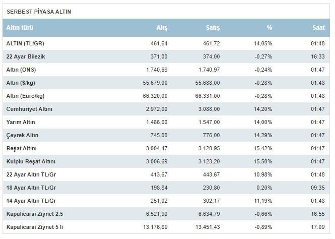 Son Dakika altın fiyatları haberi: Gram, çeyrek, tam altın fiyatları aldı başını gidiyor