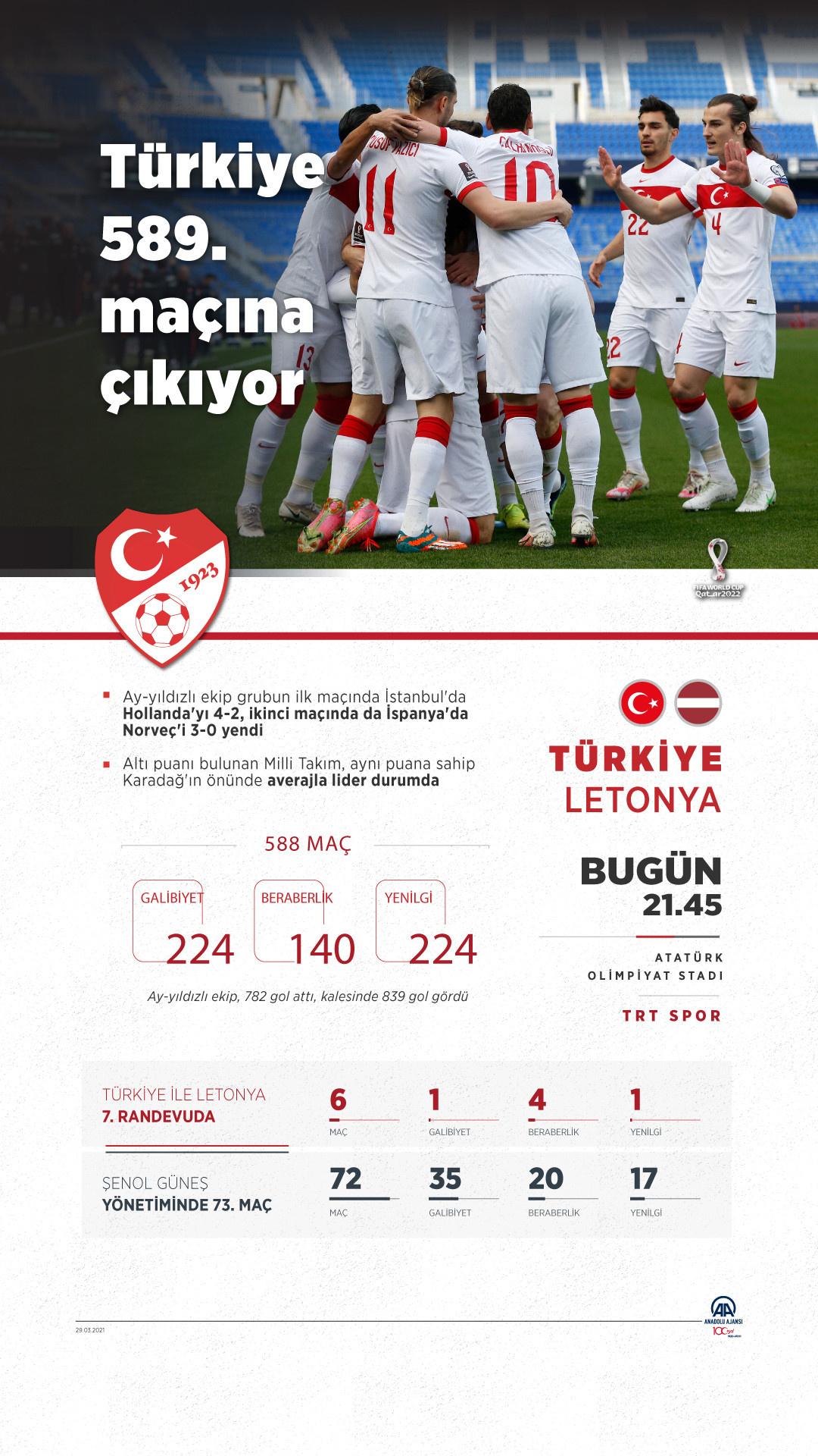 Türkiye Letonya maçı saat kaçta hangi kanalda?