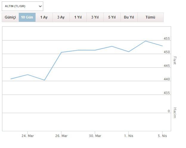 Altın fiyatları 5 Nisan Pazartesi günü ne kadar oldu? Çeyrek, gram, yarım, tam altın ne kadar?