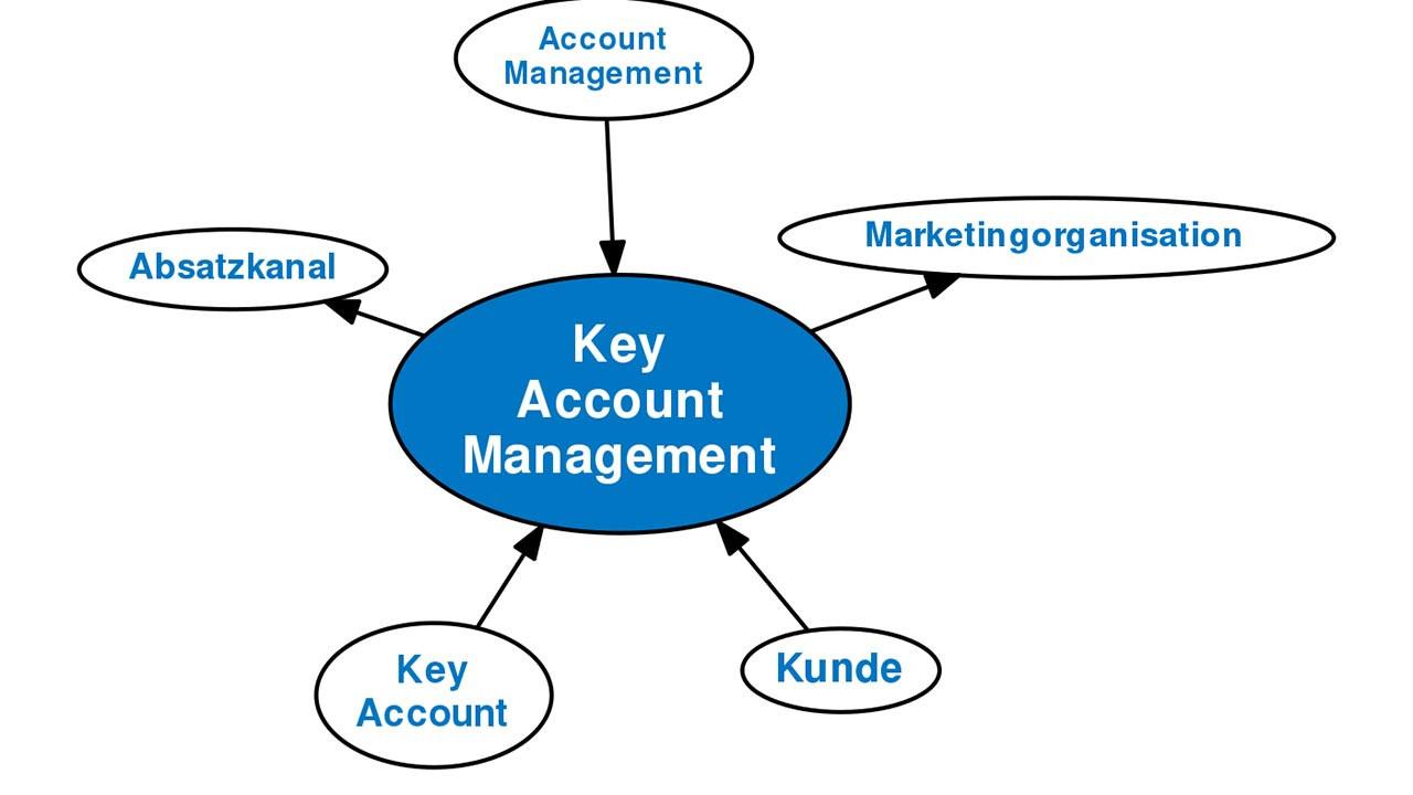 Was ist ein key account manager?