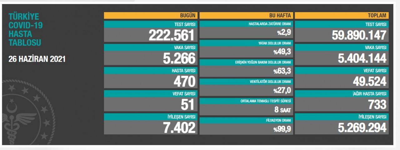 Son dakika vaka sayısı tablosu haberi: 26 Haziran 2021 Cumartesi Yeni vaka sayısı ve can kaybı sayısında son durum