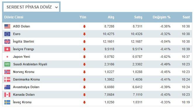 Dolar neden yükseliyor? Dolar ve euro 28 Haziran 2021 Pazartesi günü ne kadar oldu, son durum nedir?