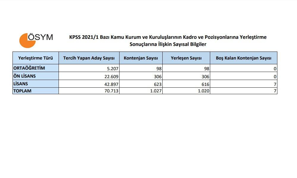 KPSS son dakika yerleştirme sonuçları belli oldu