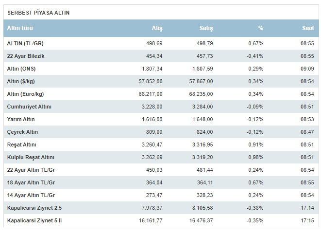 Gram ve çeyrek altın fiyatları yeni haftaya nasıl başladı 26 Temmuz Pazartesi altın fiyatları