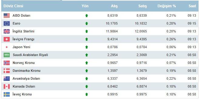 Dolar kaç lira oldu, dolar ve euro 9 Ağustos 2021 Pazartesi günü ne kadar oldu?