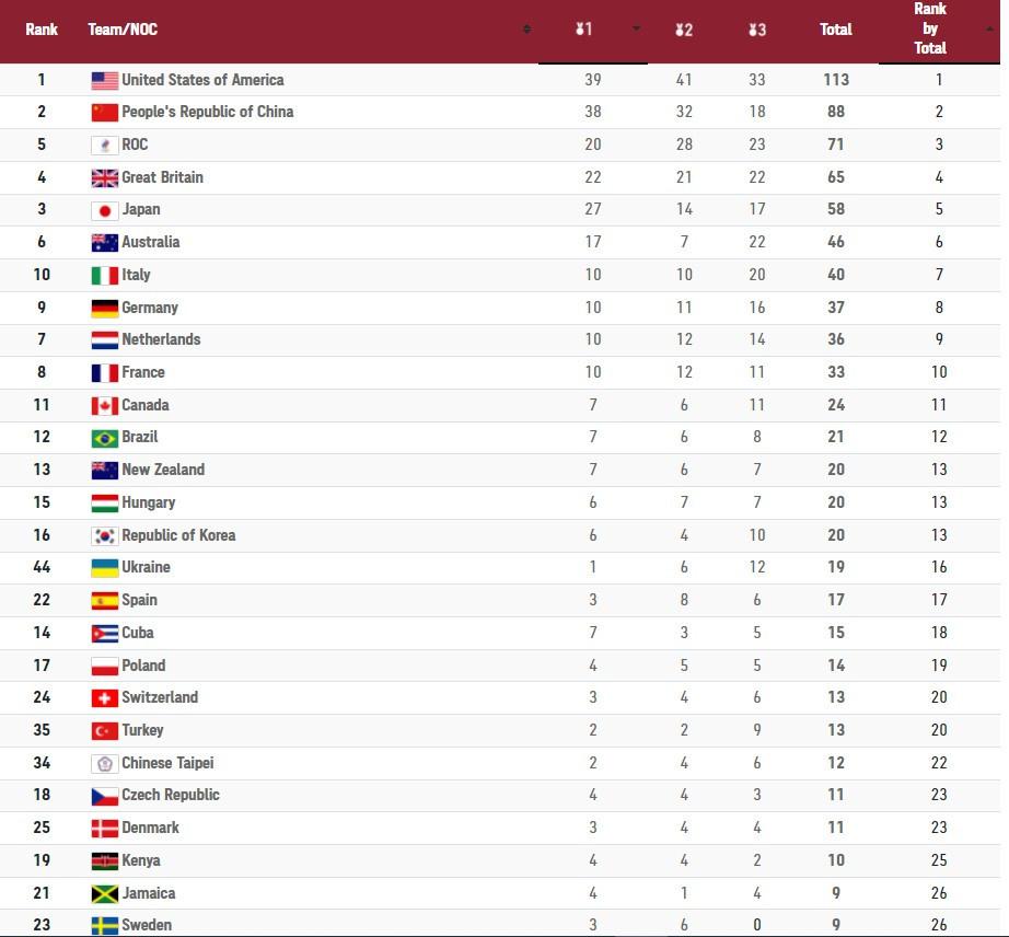 2020 Tokyo Olimpiyatları madalya tablosu ülke sıralaması son durum