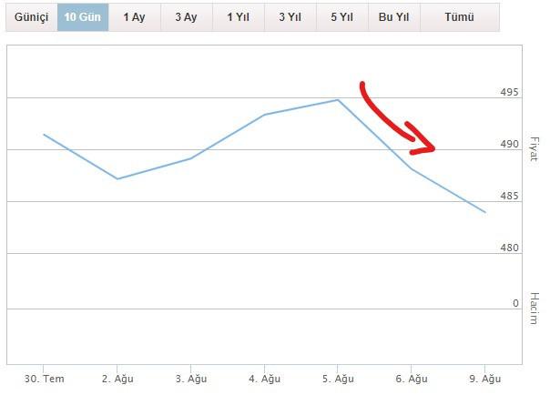 Altın fiyatları neden düşüyor, daha da düşecek mi?