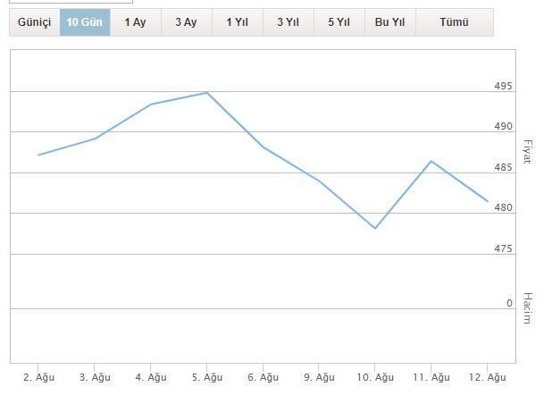 Çeyrek ve gram altın fiyatları 12 Ağustos 2021 Perşembe günü ne kadar oldu?