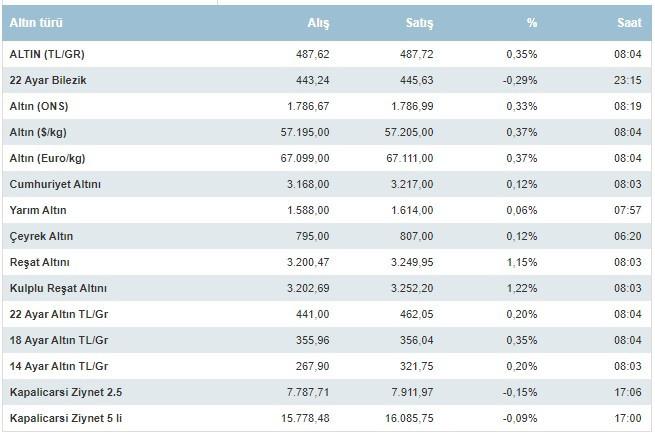 Çeyrek ve gram altın fiyatları 23 Ağustos 2021 Pazartesi günü ne kadar oldu?