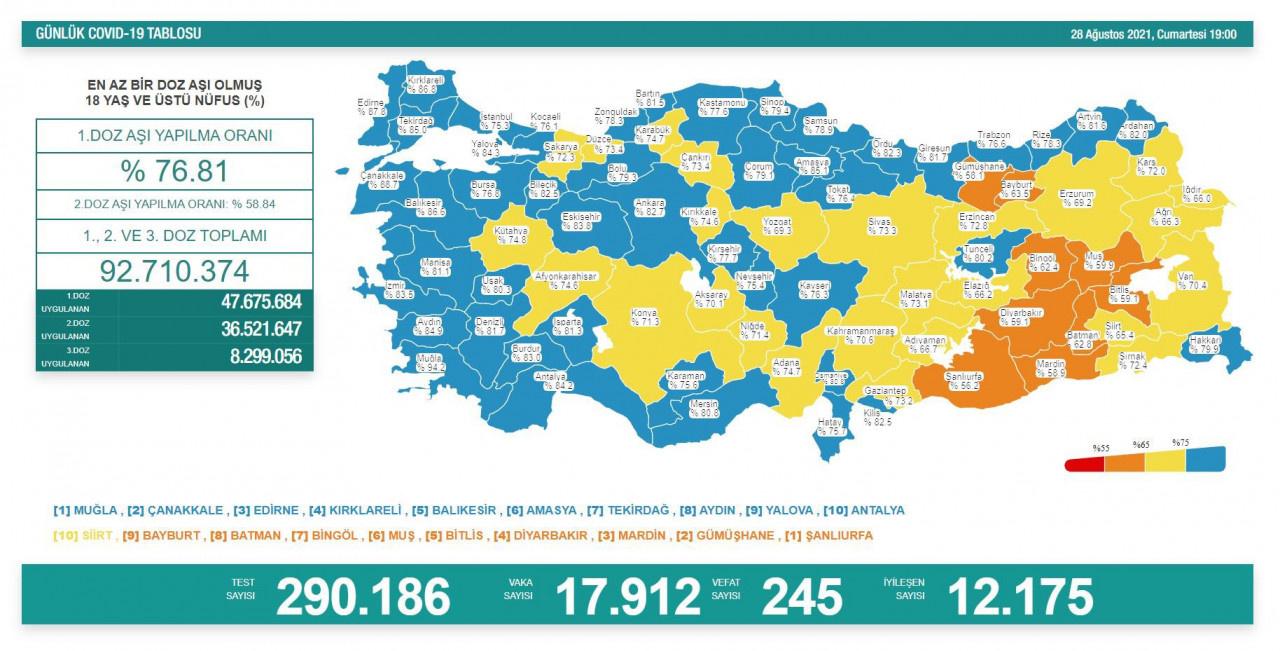 Korona son durum tablosu Son dakika vaka sayısı tablosu açıklandı mı? 28 Ağustos korona tablosu