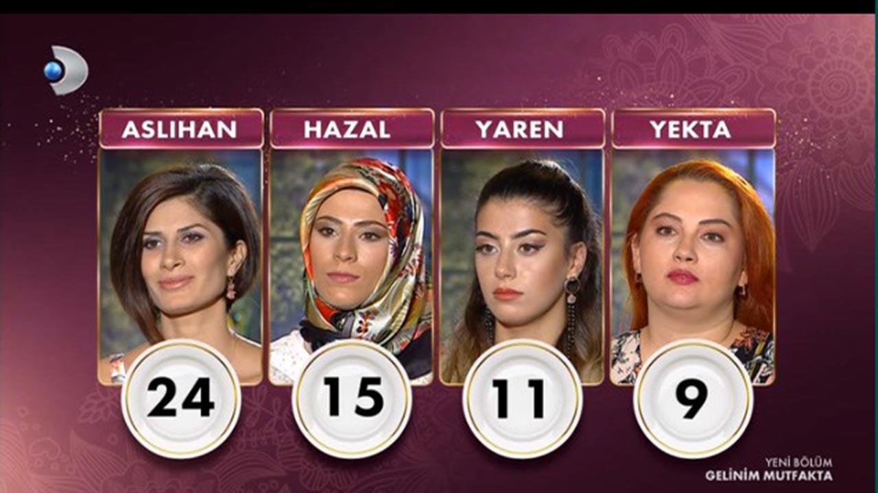 Gelinim Mutfakta Puan Durumu 20 Eylül 2021 Pazartesi Kim birinci oldu, çeyrek altını kim kazandı?