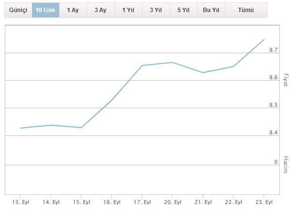 Dolar kaç lira oldu, neden yükseliyor, dolar ve euro 23 Eylül 2021 Perşembe günü ne kadar oldu?