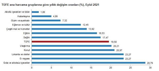 Eylül 2021 enflasyon rakamları açıklandı mı, düşüş mü var yükseliş mi?