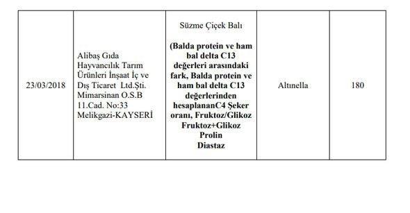 Hileli ürünler tam liste - hileli bal markaları - Sayfa 1
